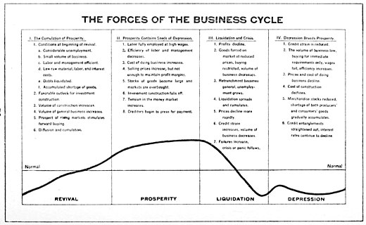 Business cycle with it specific forces in four stages according to Malcolm C. Rorty, 1922 The Forces of the Business Cycle, 1922.jpg