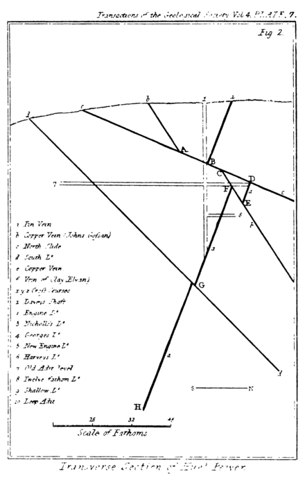 Transactions of the Geological Society, 1st series, vol. 4 figure page 0515 fig. 2.png