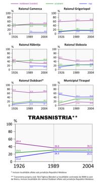 Transnistria evolutie etnica