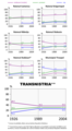 Transnistria evolutie etnica.png