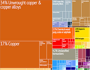 Economy of Chile - Graphical depiction of Chile's product exports in 28 color-coded categories.