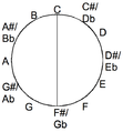 Tritone in the chromatic circle.png