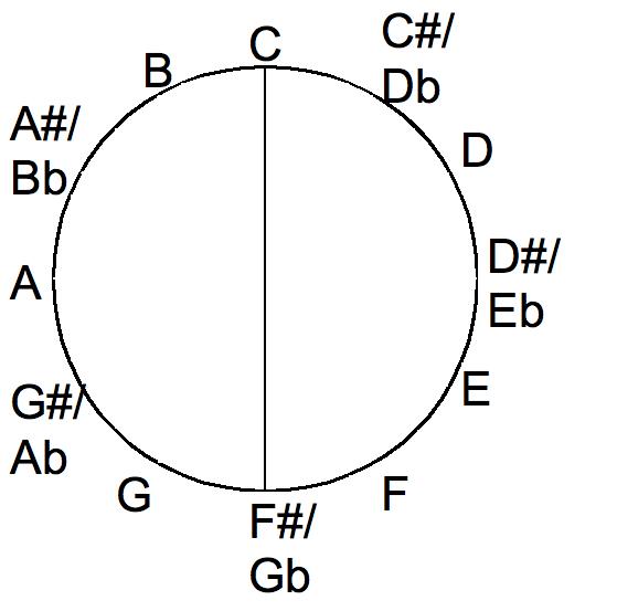 Tritone in the chromatic circle