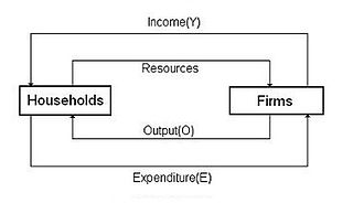 Circular flow of income wikipedia two sector modeledit in the basic circular flow ccuart Choice Image