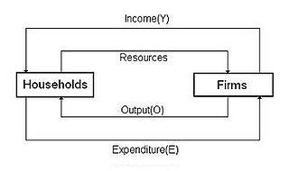 Circular flow of income - Two sector circular flow diagram