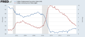 Employment-to-population ratio - U.S. unemployment rate and employment to population ratio (EM ratio)