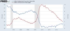 Employment-to-population ratio - U.S. unemployment rate and employment to population ratio (EM ratio)