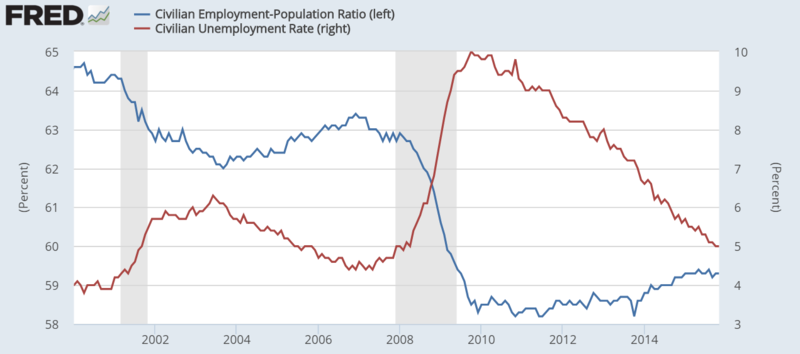 File:Unemployment and employment statistics for the US since 2000.png