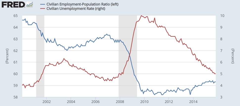 Unemployment and employment statistics for the US since 2000