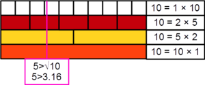 Unusual number - Demonstration, with Cuisenaire rods, that the number 10 is an unusual number, its largest prime factor being 5, which is greater than √10 ≈ 3.16