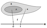 Separation of a point from a closed set via a continuous function.