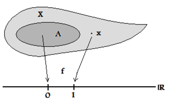 Tychonoff space - Separation of a point from a closed set via a continuous function.