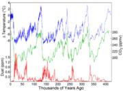 400,000 years of ice core data