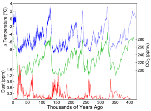 Variations in temperature, CO2, and dust from the Vostok ice core over the last 400,000 years