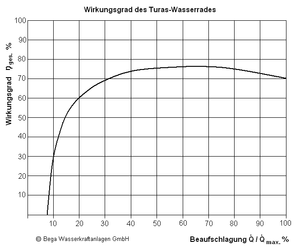 Wirkungsgrad des oberschlächtigen Turaswasserrades