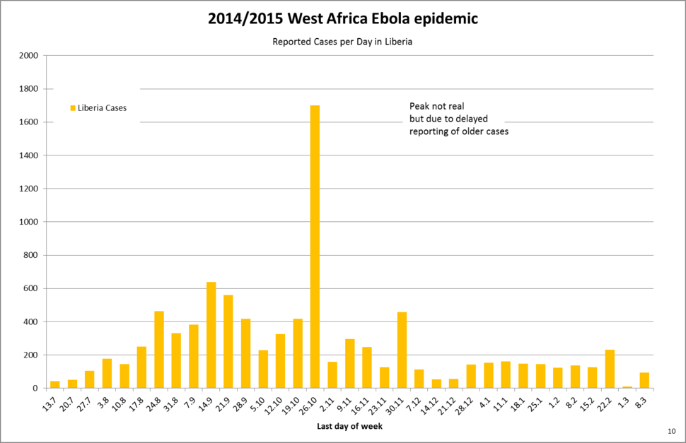 West Africa Ebola 2014 10 Reported Cases per Week Liberia