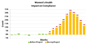 Adherence (medicine) - Image: Womens health I O C