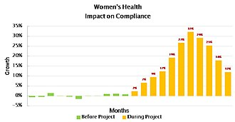 Adherence (medicine) - Image: Womens health I O C