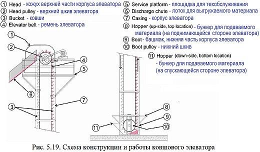 схема конструкции и работы