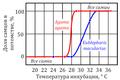 Температурная детерминация пола у ящериц.PNG