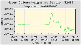 Deep-ocean Assessment and Reporting of Tsunamis - Plot of measurements from DART buoy 34142 showing the passage of the tsunami generated by the 2010 Chile earthquake. Buoy 34142 is located in the southeastern Pacific Ocean 630 nautical miles (1170 km) southwest of Lima.