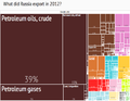 2012 Russia Products Export Treemap.png