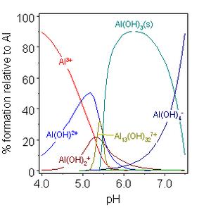 Equilibrium chemistry - Image: Al hydrolysis speciation diagram