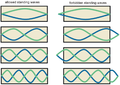 Allowed and forbidden standing waves.png