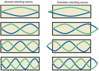 Overtone - Allowed and forbidden standing waves, and thus harmonics