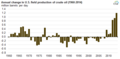 Annual change in U.S. field production of crude oil (1960-2014) (16811928977).png