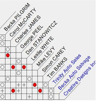 Link analysis - Association Matrix