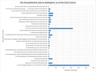 Badingham - 2011 Census data of the occupational jobs in Badingham