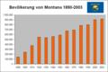 Bevölkerungsentw. Montana 1890-2003.png