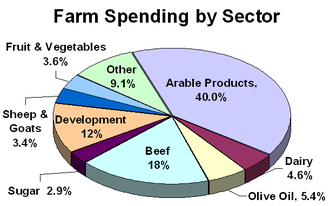 Common Agricultural Policy - CAP Farm spending by sector