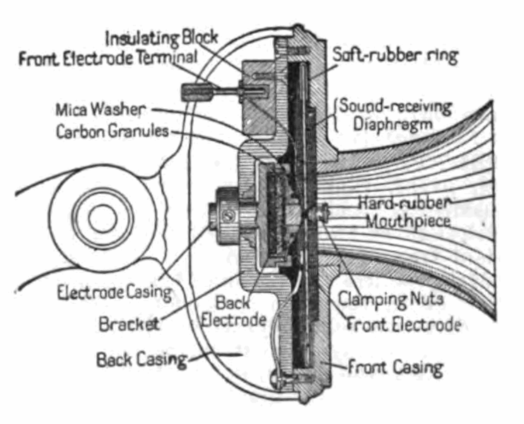 Cross section drawing of a carbon button microphone|, 1916.
