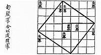 Chinese pythagoras.jpg