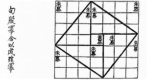 Visual proof of the Pythagorean theorem for the (3, 4, 5) triangle as in the Chou Pei Suan Ching 500–200 BC.