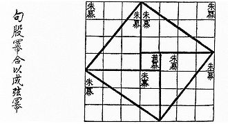 Geometry - Visual checking of the Pythagorean theorem for the (3, 4, 5) triangle as in the Zhoubi Suanjing 500–200 BC. The Pythagorean theorem is a consequence of the Euclidean metric.