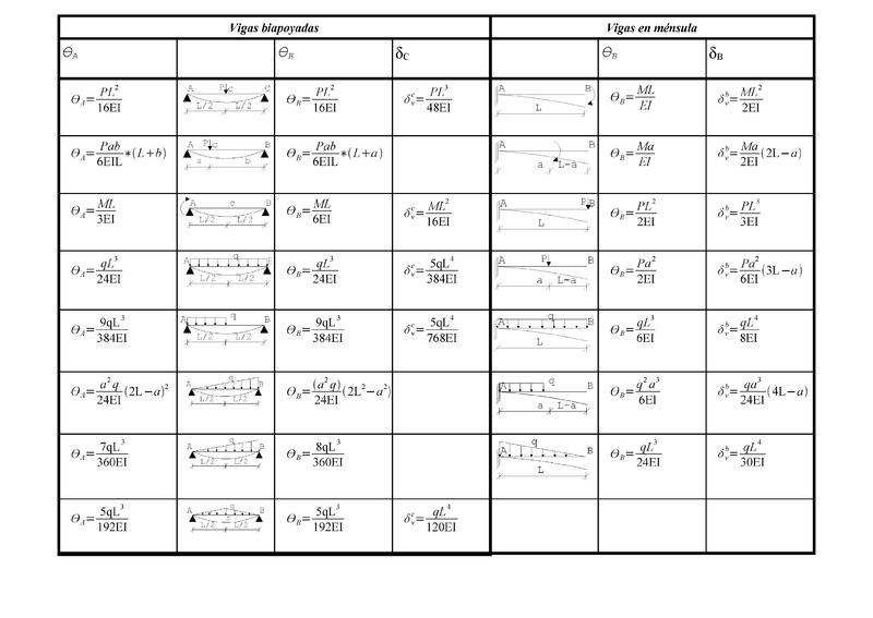 Physik des schlagens physikalische eigenschaften von for Biegelinie tabelle