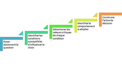 Conception arbres de decision.jpg