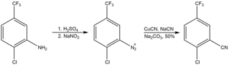 Sandmeyer reaction - An example of cyanation using the Sandmeyer reaction