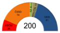 Czech parliamentary election 2006 - results - mandates.png