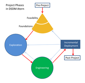 Dynamic systems development method - Model of the DSDM Atern project management method.