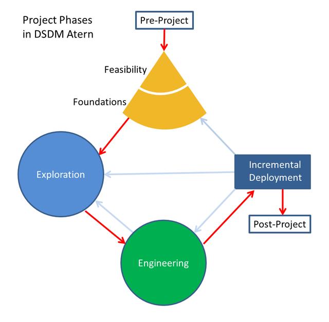 information systems development methodologies essay