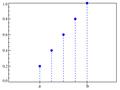 DUniform distribution CDF.png
