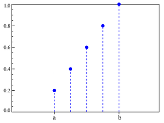 Discrete uniform cumulative mass function for n=5