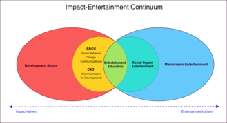 Educational entertainment - Educational Entertainment on Venn diagram