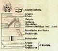 Erklärung der Farbdarstellung der Uniformen, Pickelhaube mit Haarbusch, Epauletten, Die Uniformen der deutschen Armee, Ruhl, Tafel 3.jpg