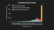 ExoplanetDiscoveries-Histogram-20140226