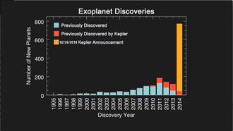 """Discoveries of exoplanets - Histogram of Exoplanet Discoveries - gold bar displays new planets """"verified by multiplicity"""" (February 26, 2014)."""